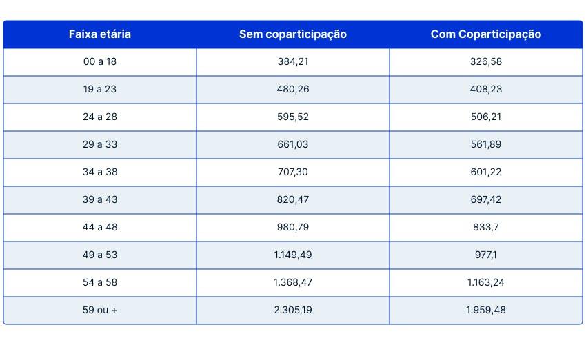 Tabela de preços SulAmérica Clássico