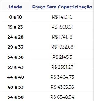Tabela de preços Care Plus SoHo 200