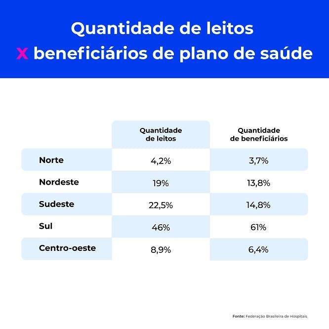 Quantidade de leitos x beneficiários de plano de saúde