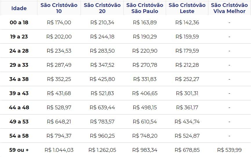 Tabela de preços São Cristóvão
