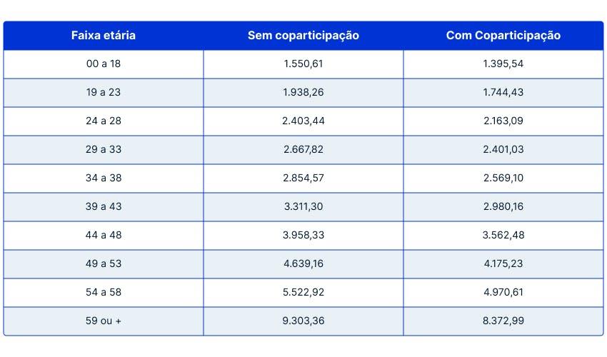 tambela de preços sulamérica prestige