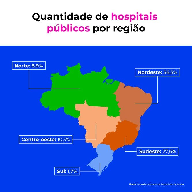 Quantidade de hospitais públicos por região