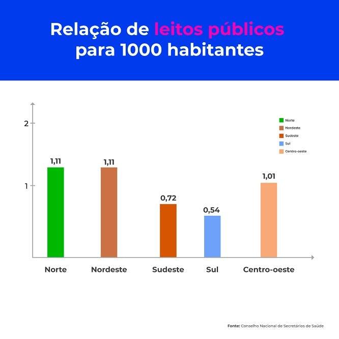 Relação de leitos públicos para 1000 habitantes
