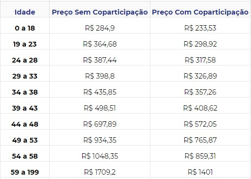 Tabela de preços Unimed Absoluto