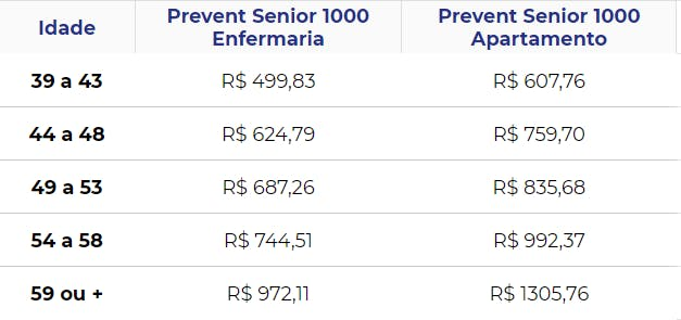 Tabela de preços Prevent Senior
