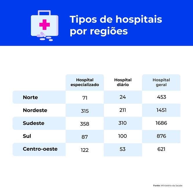Tipos de hospitais por regiões