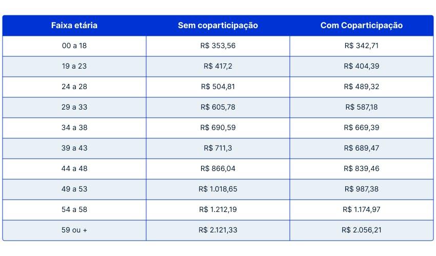tabela de preços bradesco efetivo