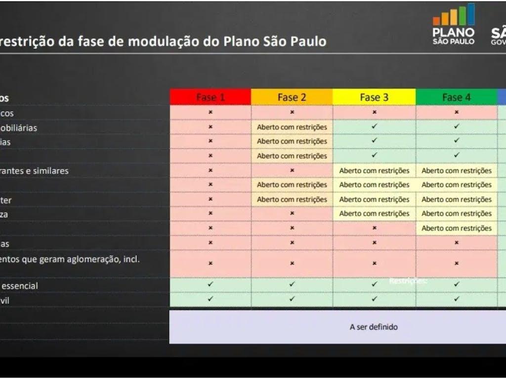 Plano de retomada de São Paulo terá 5 etapas