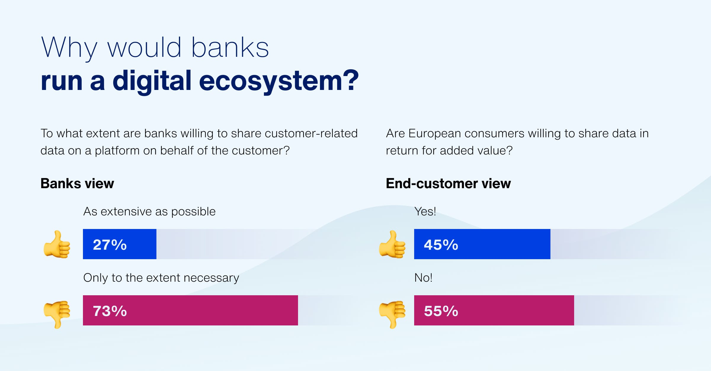 Why would banks run a digital ecosystem?