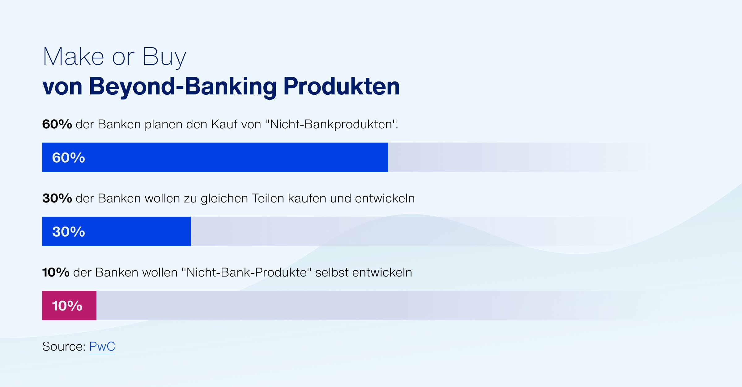 Make or Buy von Beyond-Banking Produkten