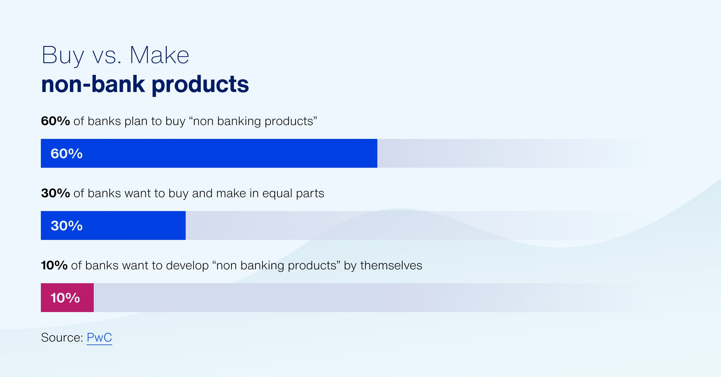 Buy or Make non-banking products