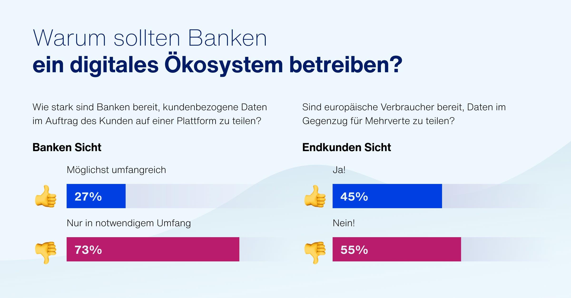 Warum sollten Banken ein digitales Ökosystem betreiben?
