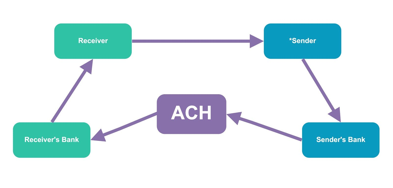 How ACH transfers work flow chart.