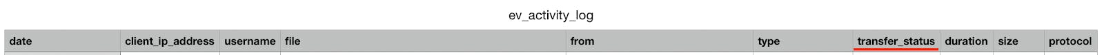 Column headers for activity logs CSV file.