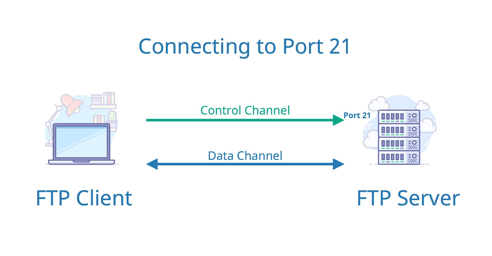 Connecting to FTP server via port 21.