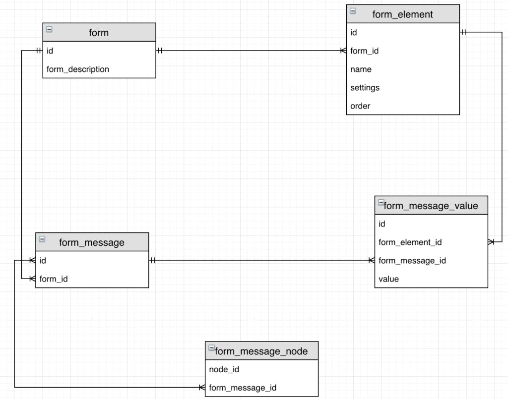 Form builder software structure diagram.