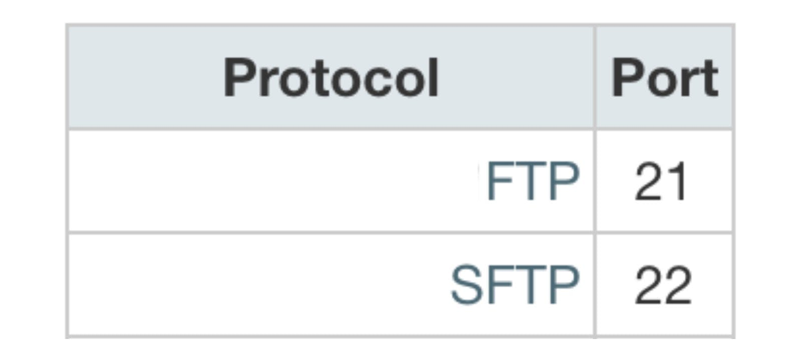 Protocol FTP port 21 and SFTP port 22.