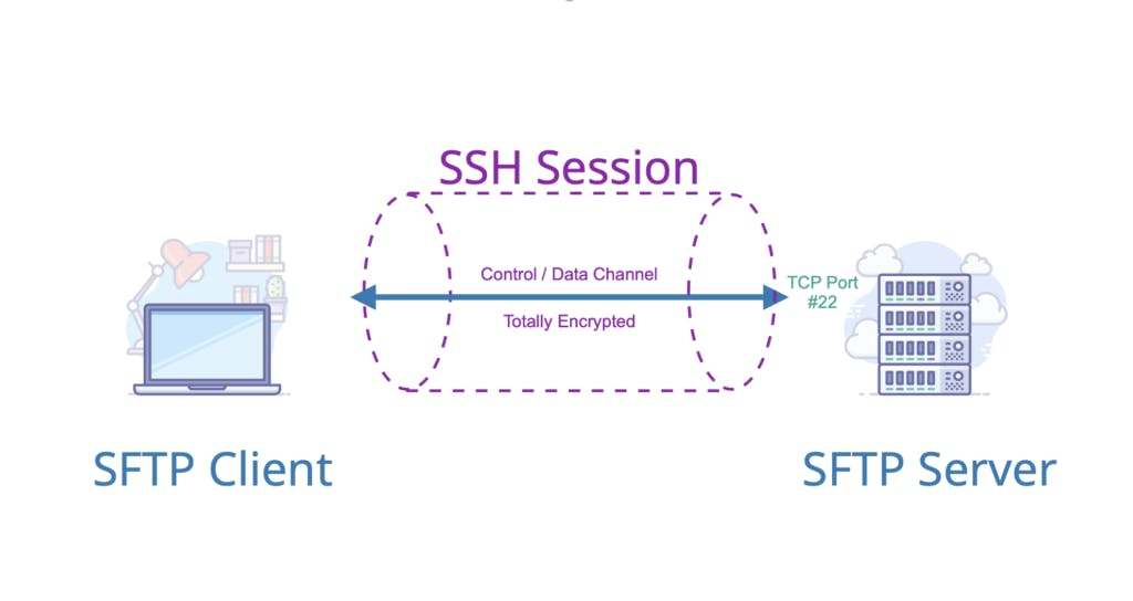 What is SFTP video slide showing SSH session.