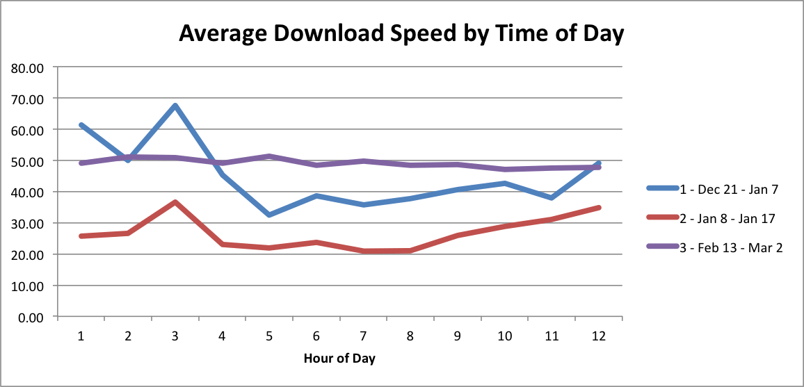 Graph showing great speeds after the fix.