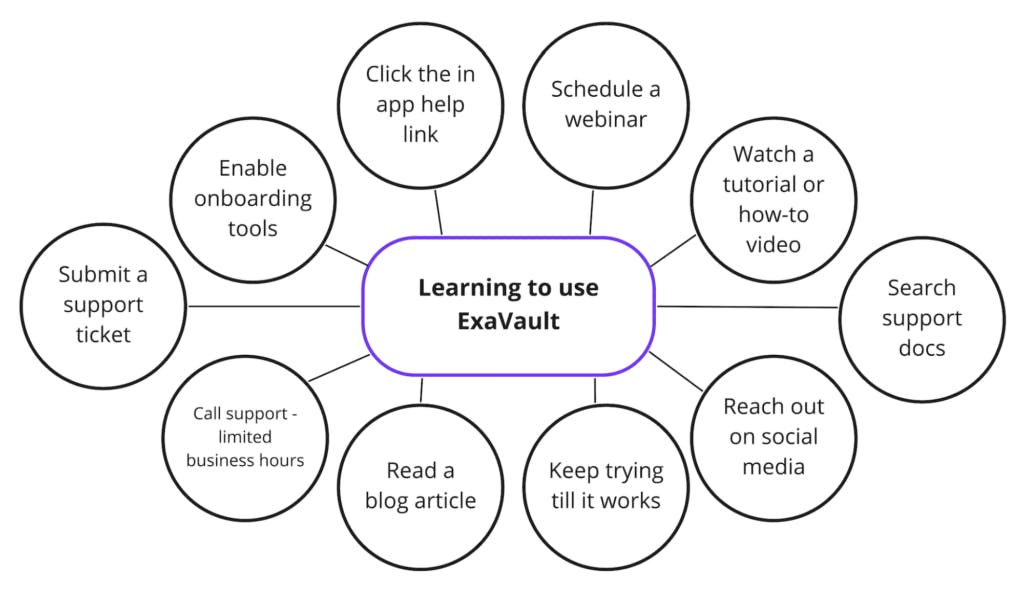 Mind map with modes of learning to use ExaVault.