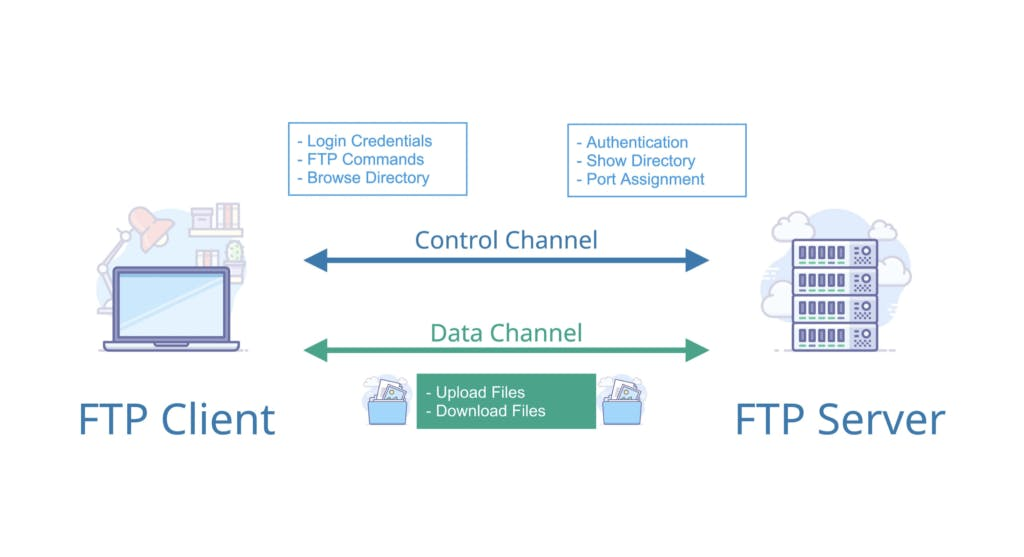 What is FTP tutorial infographic showing channels and usage.