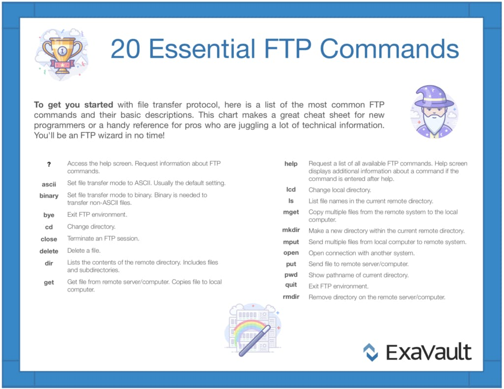 Essential FTP commands infographic.