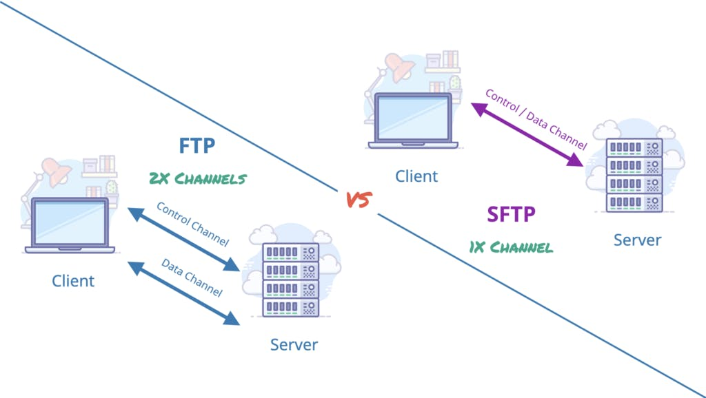 FTP vs SFTP infographic.