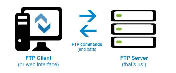 What is FTP - data transfer infographic.