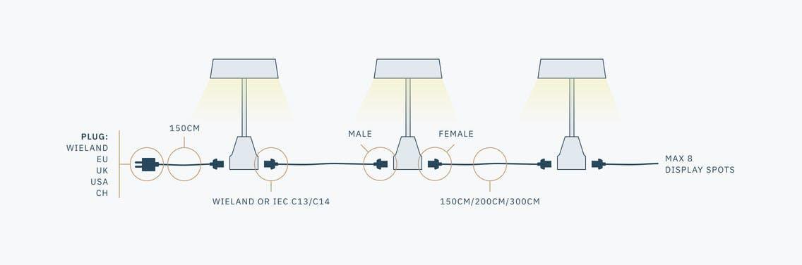 Led beleuchtung Langarmstrahler serielle Verbindung  Messebau