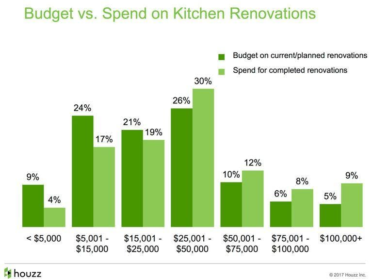 average cost of remodeling a kitchen, kitchens renovations