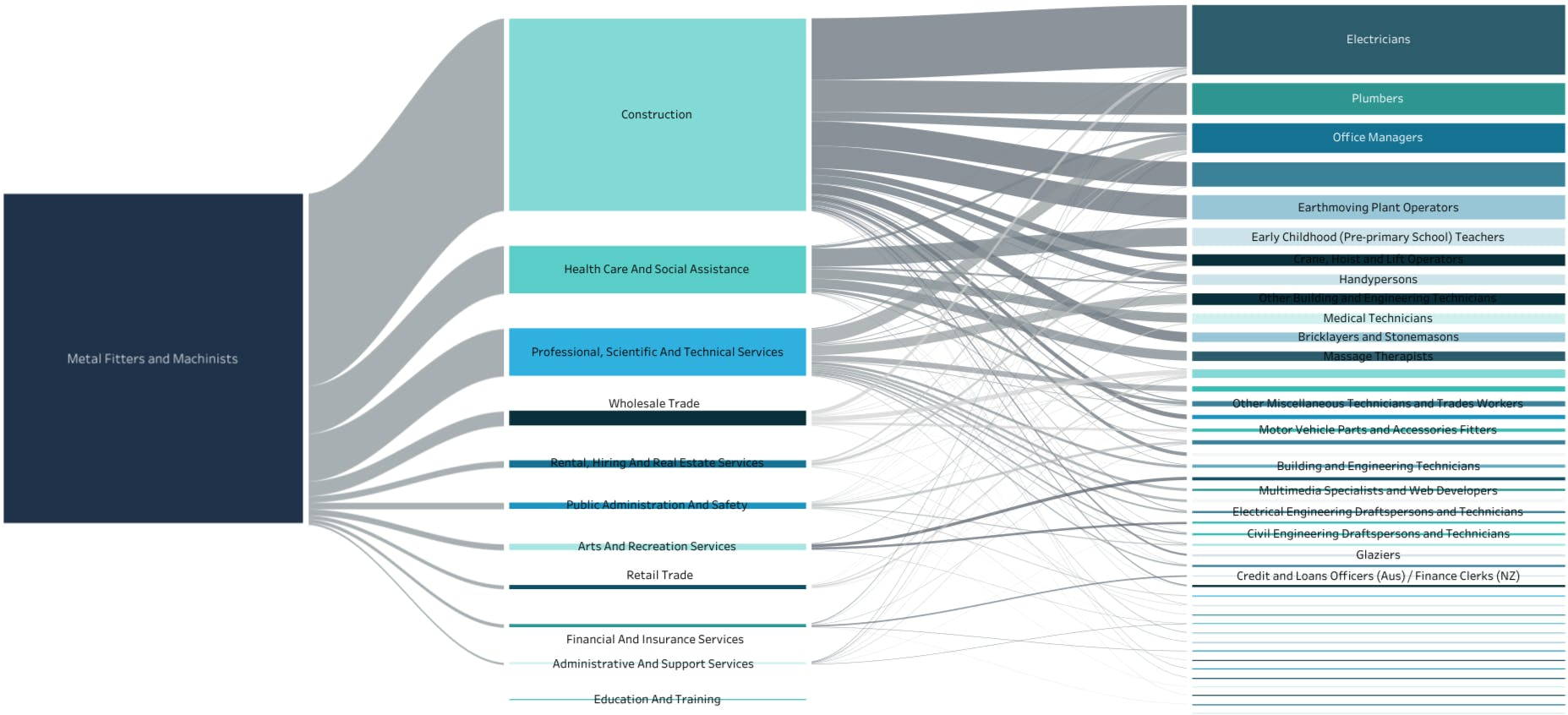 Flow map of job transitions from mechanics in the mining industry to jobs in other industries