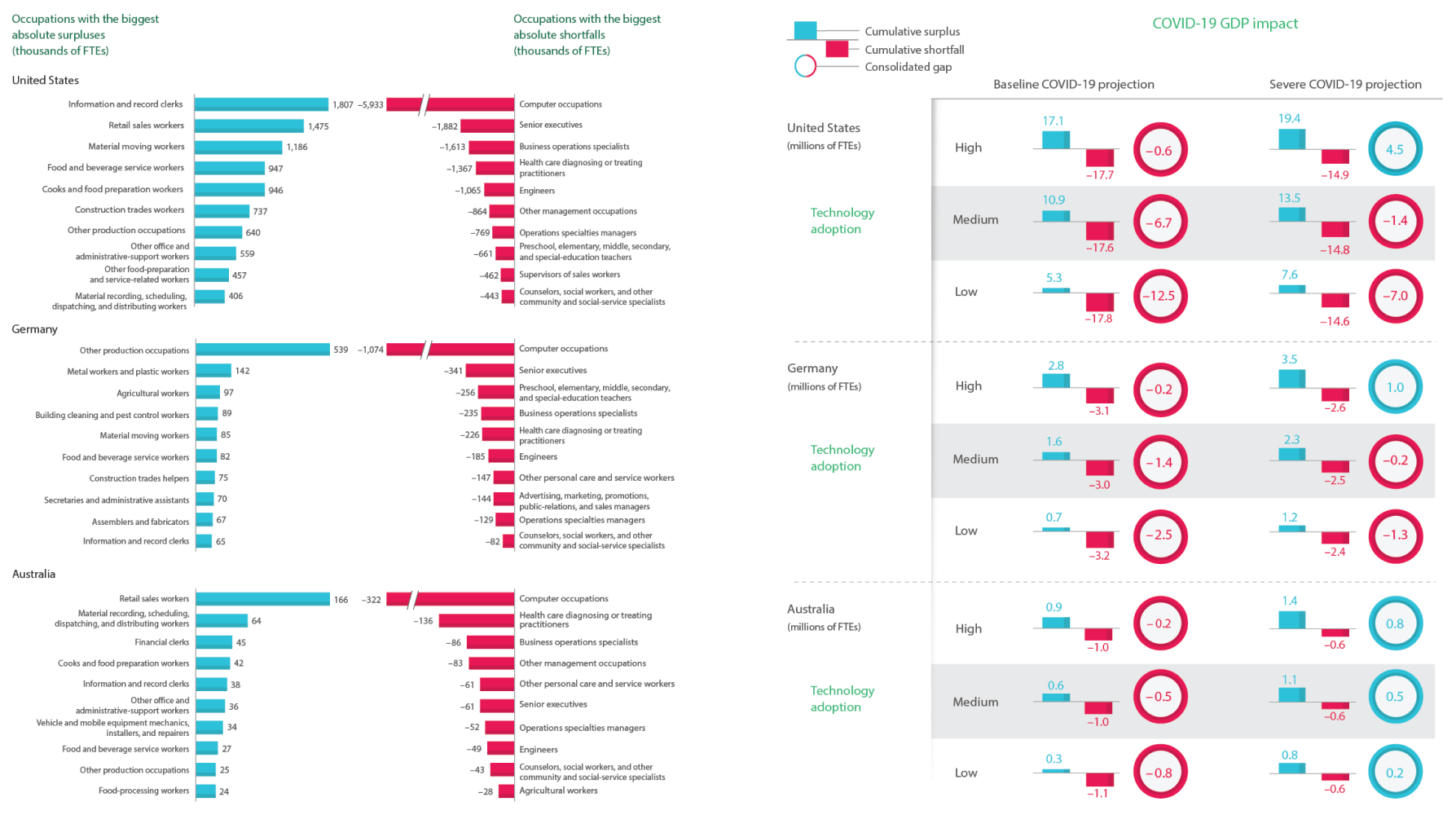 Analytics graphs from The Future of Jobs in the Era of AI report