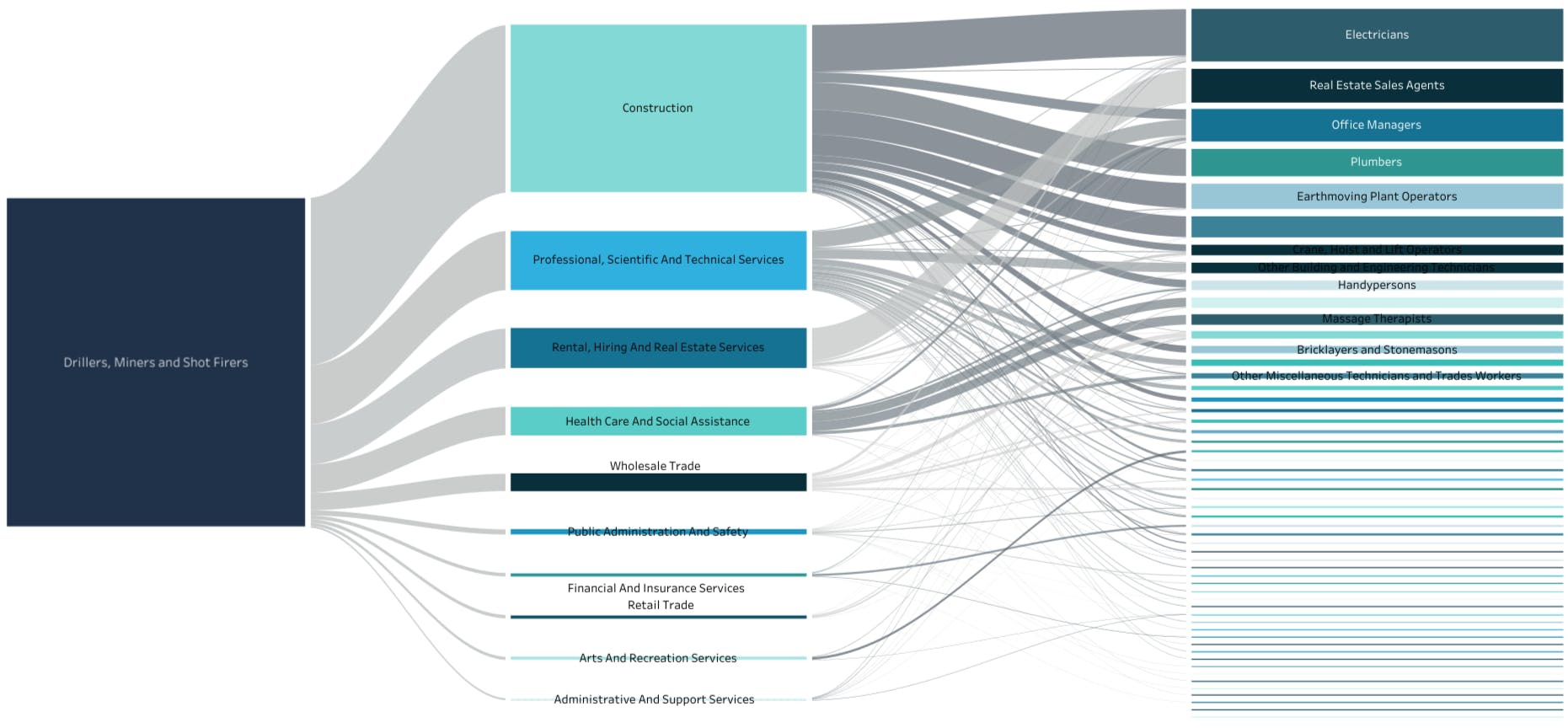 Flow map of job transitions in the mining industry