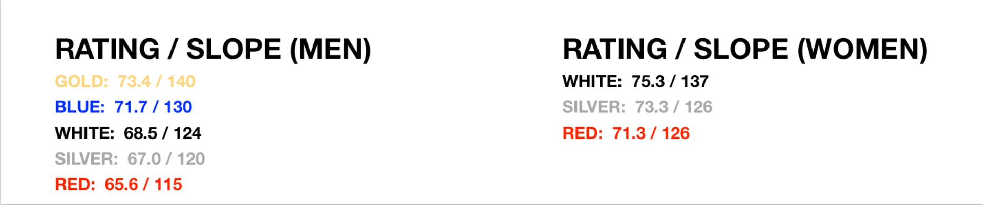Rating / Slope (Men) Gold 73.4/140 Blue 71.7/130 White 68.5/124 Silver 67.0/120 Red 65.6/115 (Women) White 75.3/137 Silver 73.3/126 Red 71.3/126
