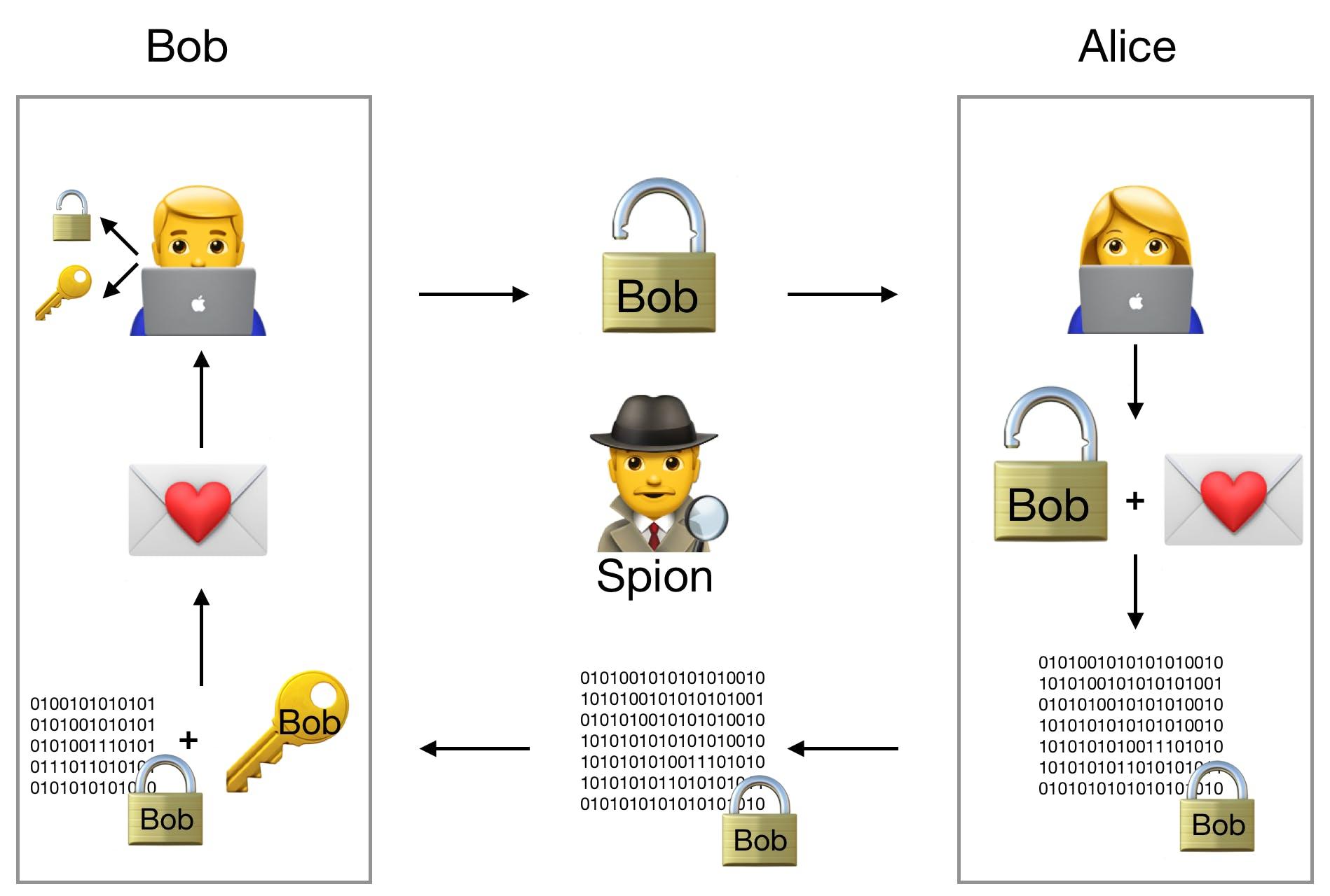 Schaubild zum Thema moderne Geheimnisse mit Alice, Bob und Spion
