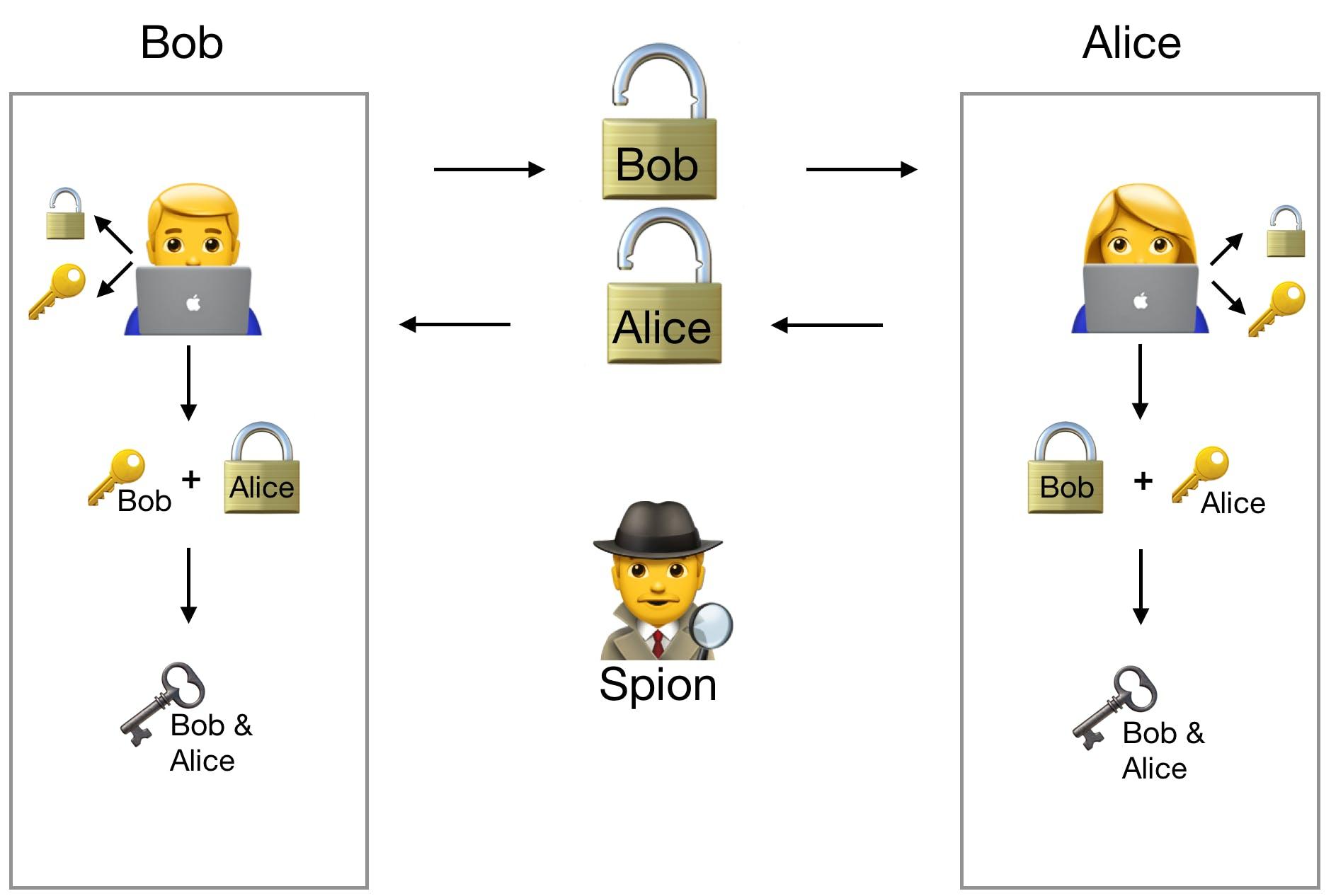 Schaubild zum Thema digitaler Schlüssel mit Alice, Bob und Spion