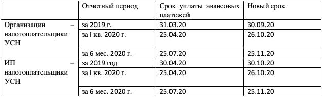 Перенос сроков уплаты авансовых платежей пострадавших от кроновирусной инфекции