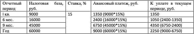 Пример исчисления аванса по налогу к уплате