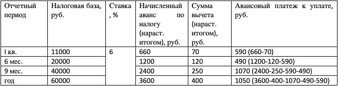Пример расчета платежа по УСН «Доходы»