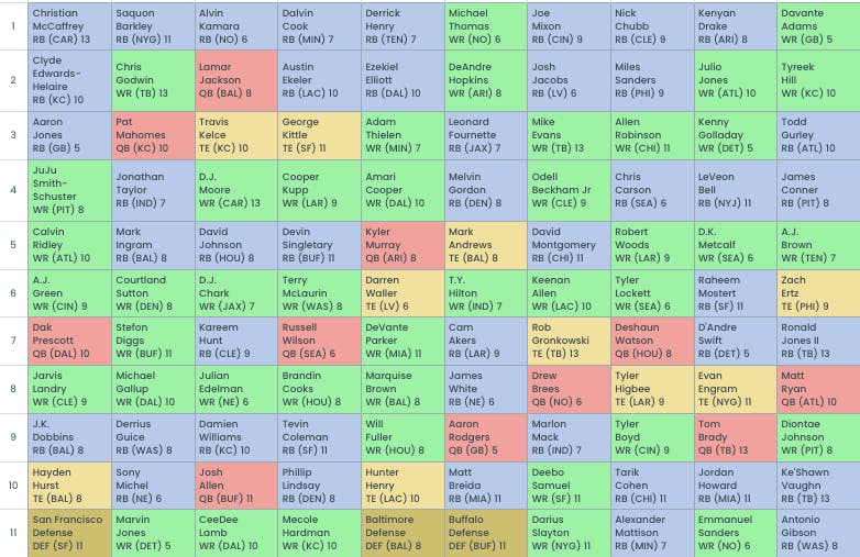 Fantasy Football Mock Draft 10 Team Ppr