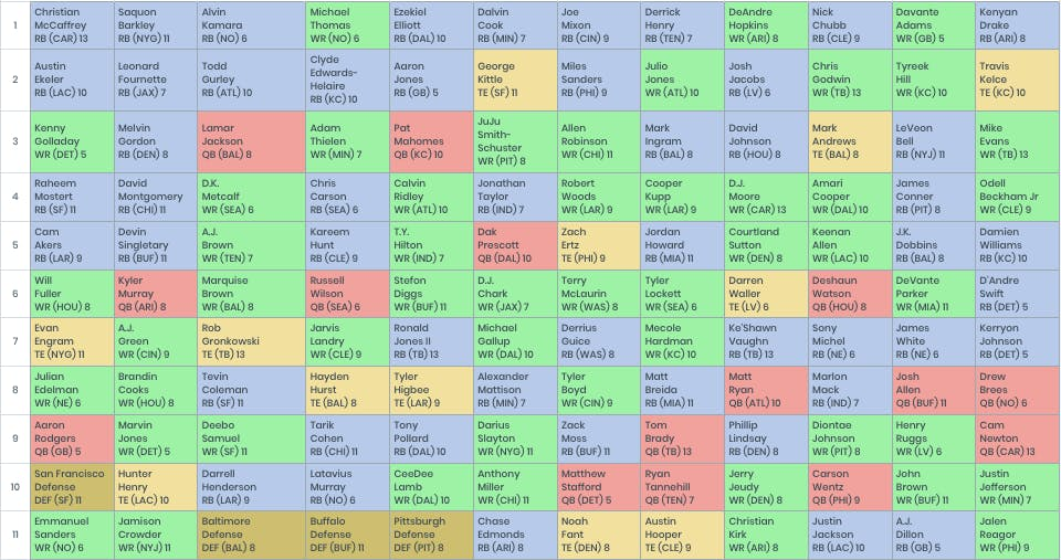 Fantasy Football Mock Draft 12 Team Ppr