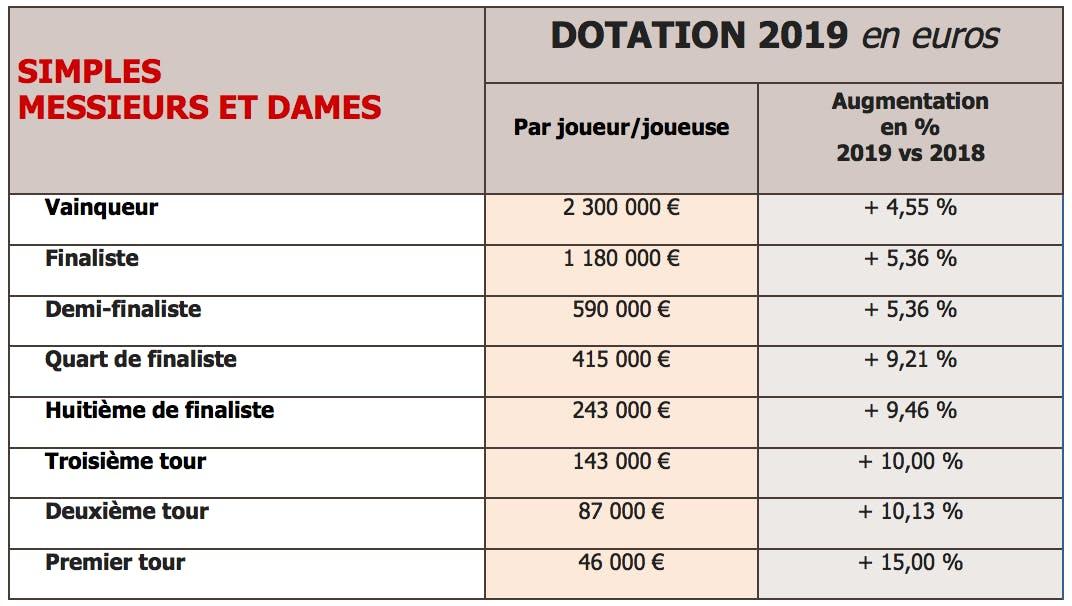 Roland Garros 2019 La Dotation Globale Connue Roland Garros Le Site Officiel Du Tournoi De Roland Garros 2020