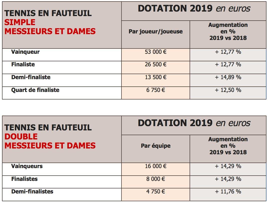 Roland-Garros 2019-dotation tennis en fauteuil