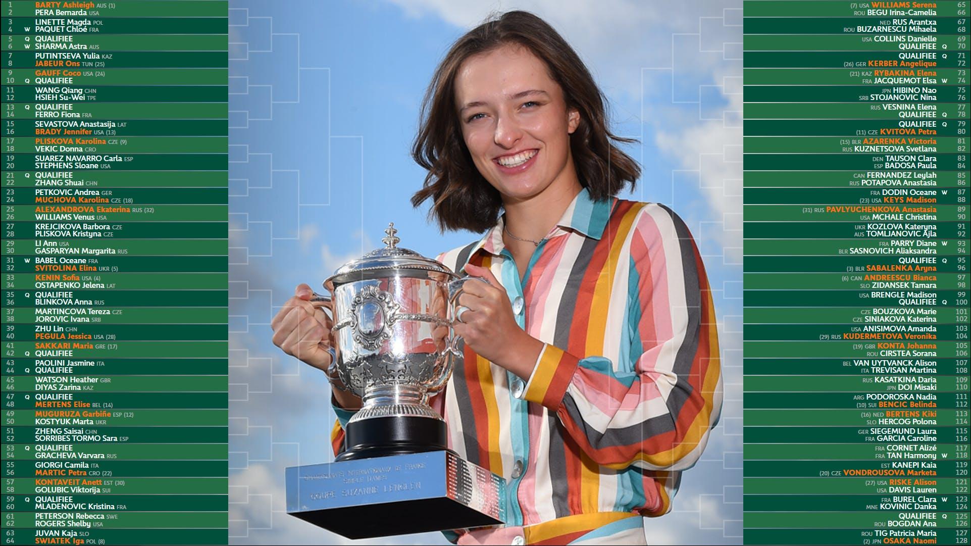 Tableau dames Roland-Garros 2021