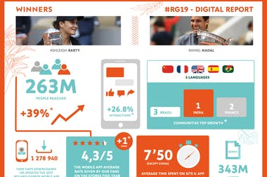 Infography Digital Report RG19
