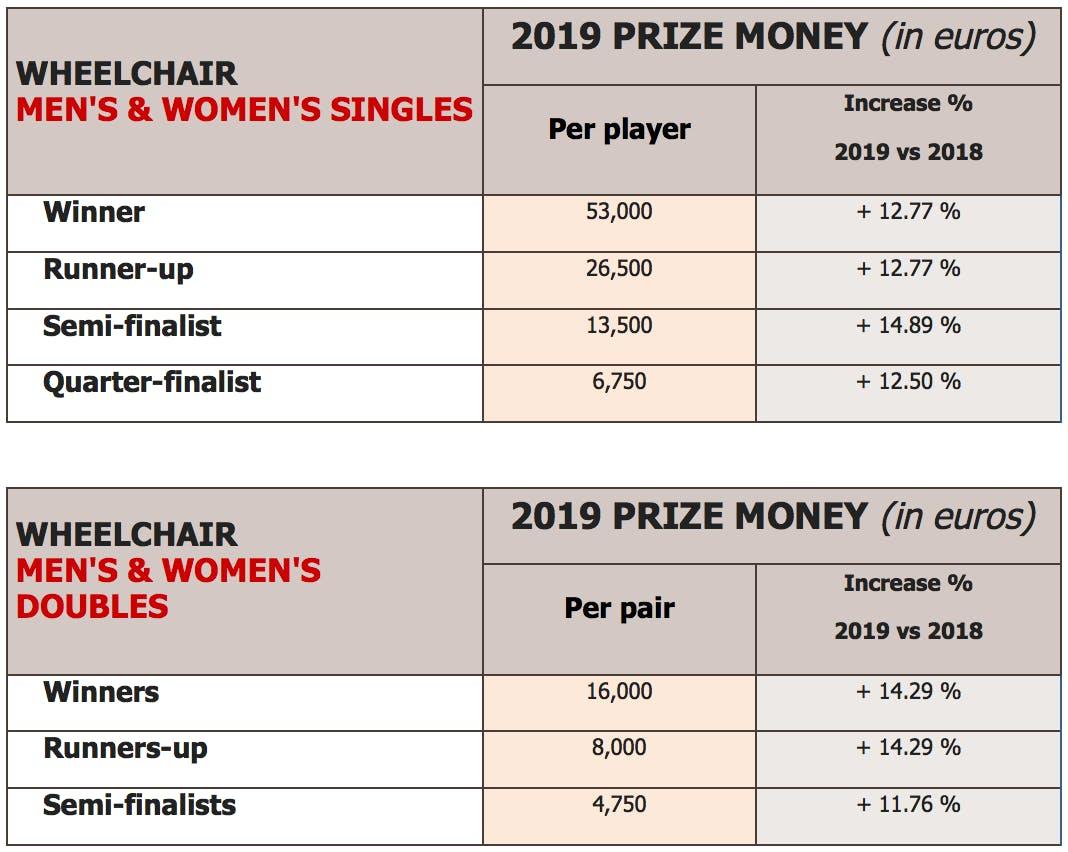 Roland Garros 2019 The New Prize Money Unveiled Roland Garros The 2021 Roland Garros Tournament Official Site