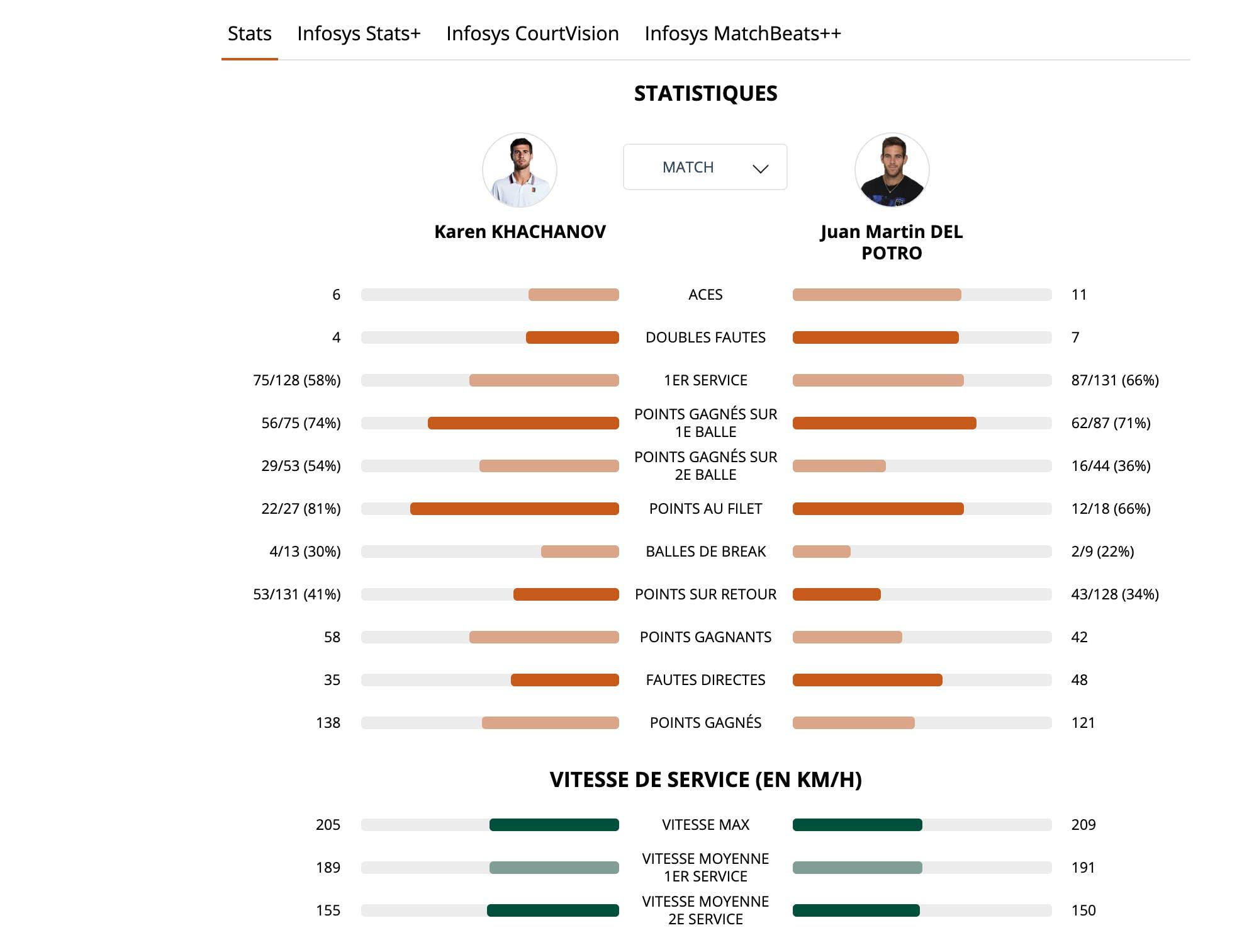 Stats Khachanov Del Potro Roland-Garros 2019