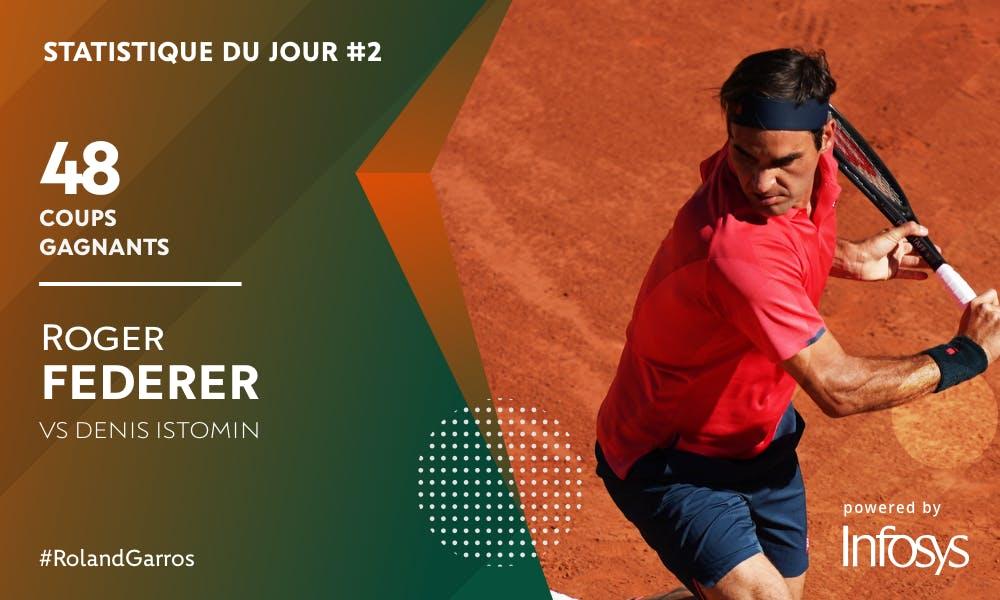 Stat Infosys Roger Federer