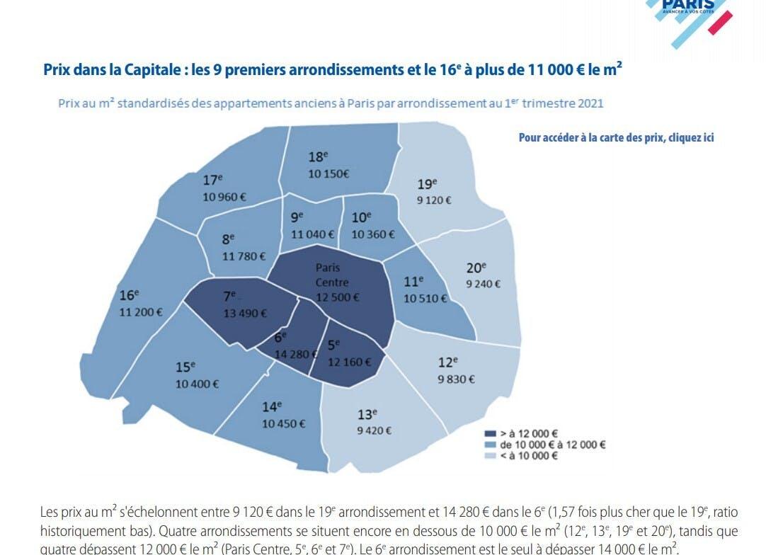 Quartiers où investir à Paris