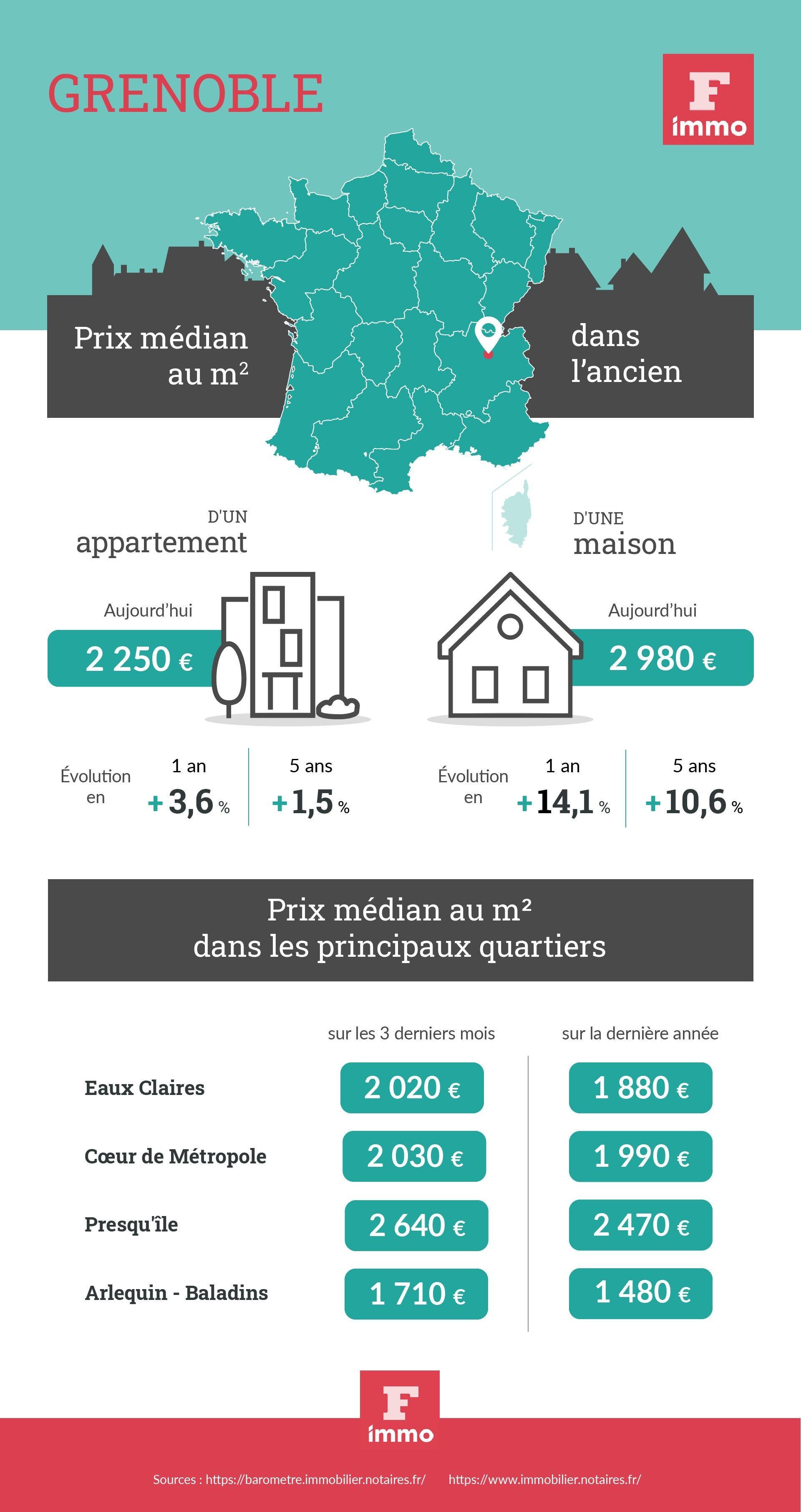 infographie Grenoble